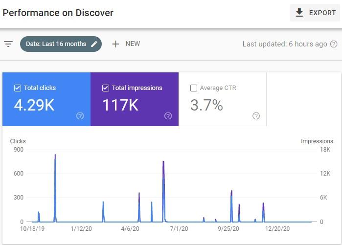 Google Discover-
