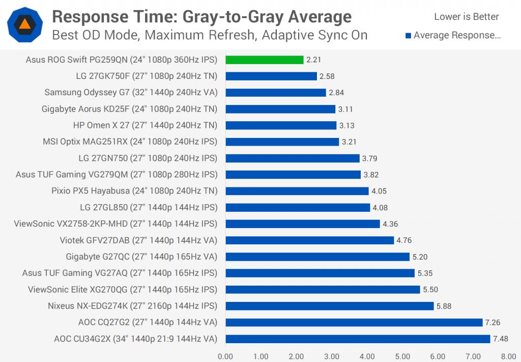Gray-To-Gray Performance