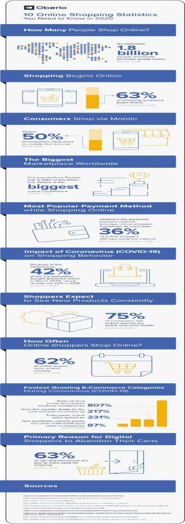 10 online statistika