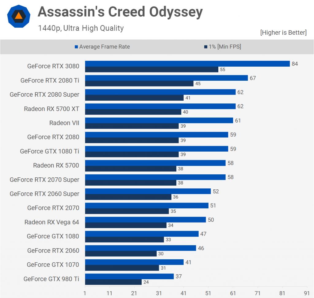 Assasin's Creed Odyssey 1