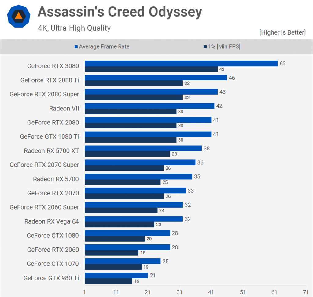 Assasin's Creed Odyssey 2