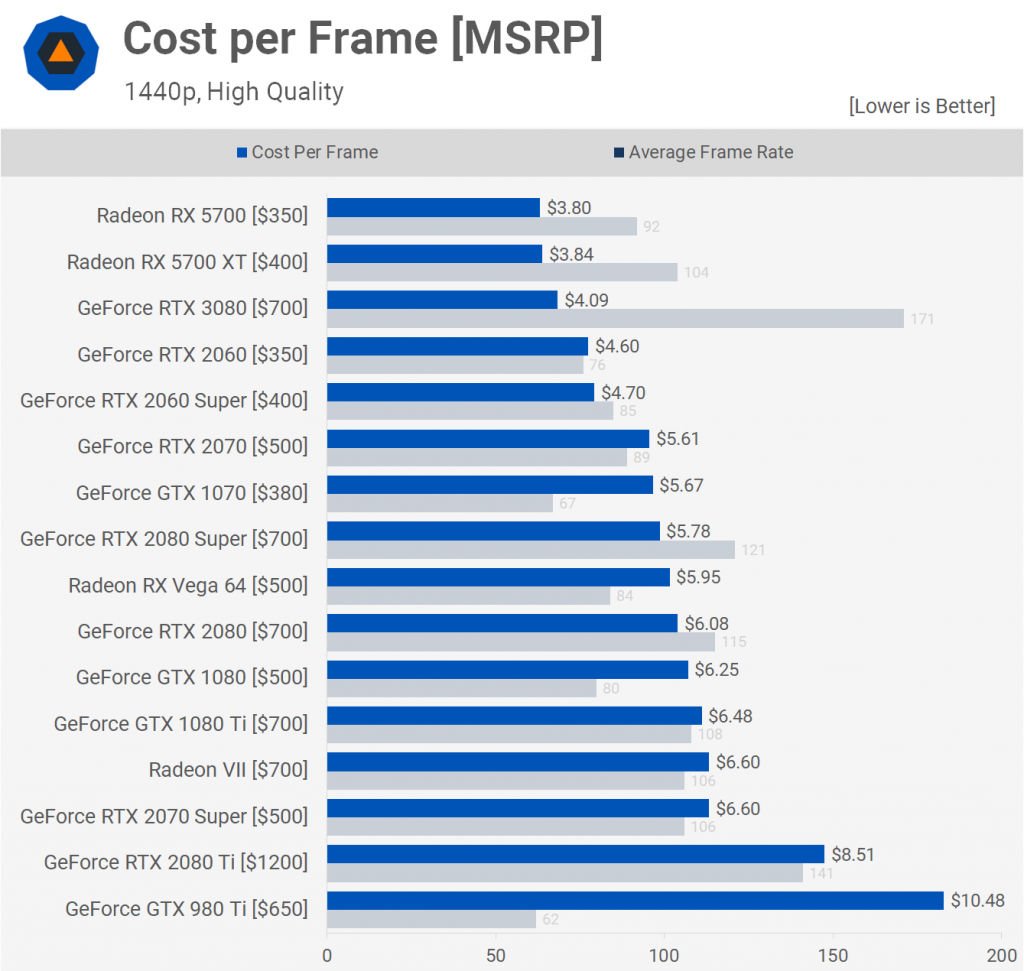 Cost per Frame [MSRP] 3