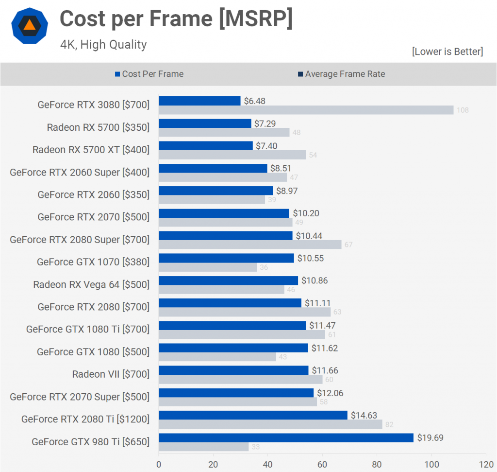 Cost per Frame [MSRP] 4