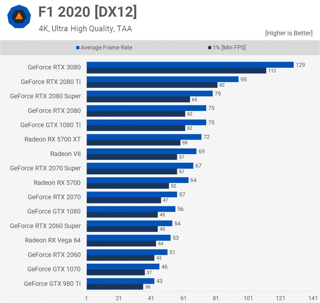 F1 2020 [DX12] 2