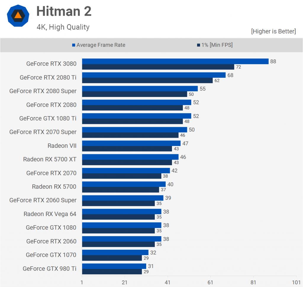Hitman 2 2