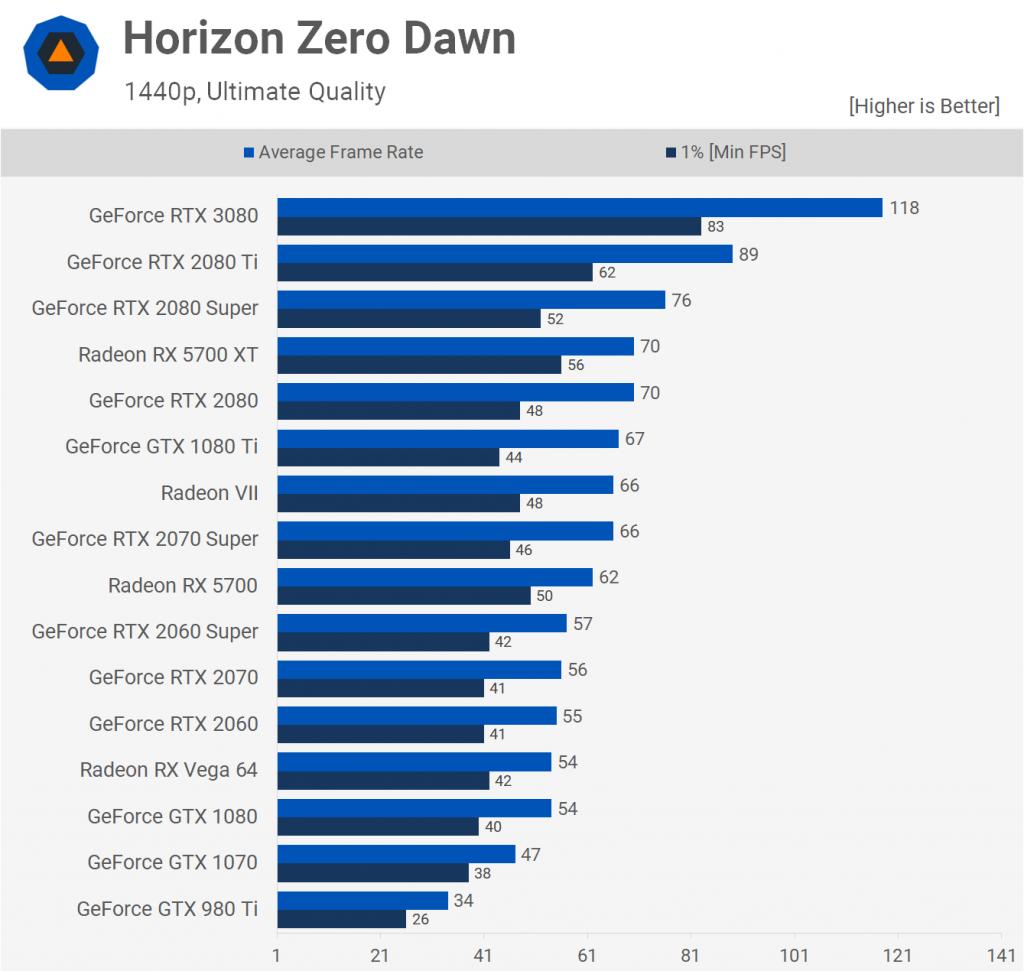 Horizon Zero Dawn 1