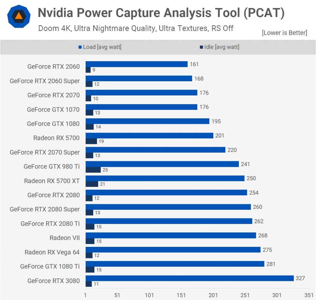 Nvidia Power Capture Analysis Tool (PCAT)