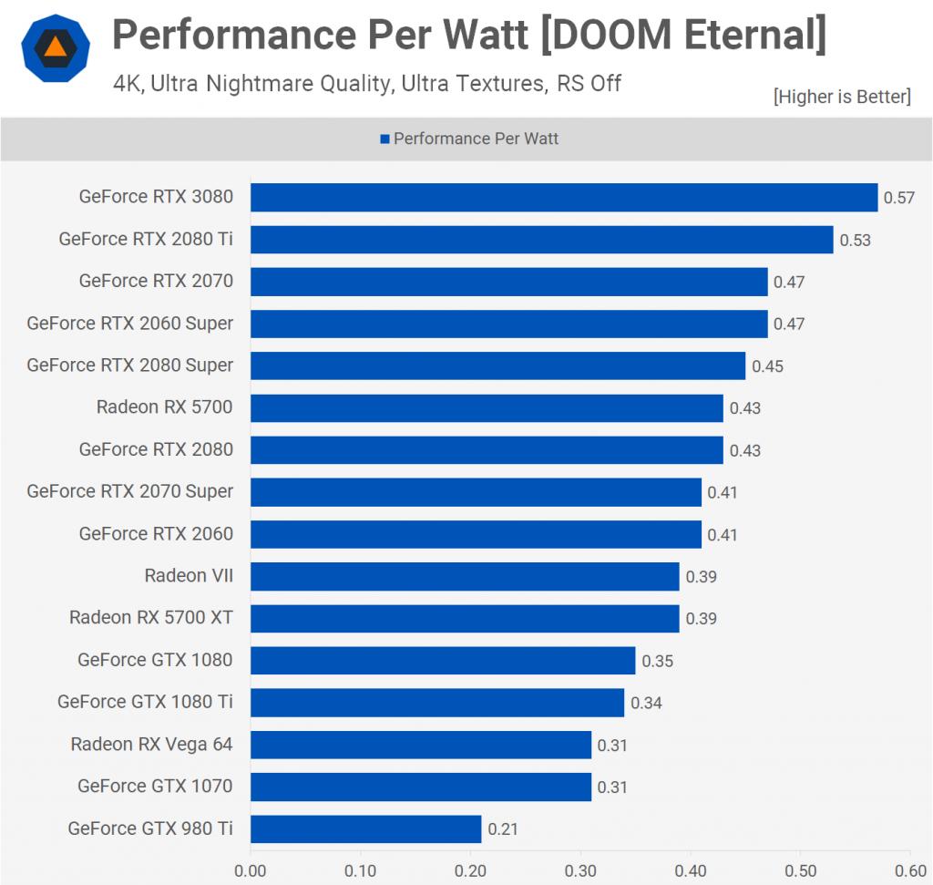 Performance Per Watt [DOOM Eternal]