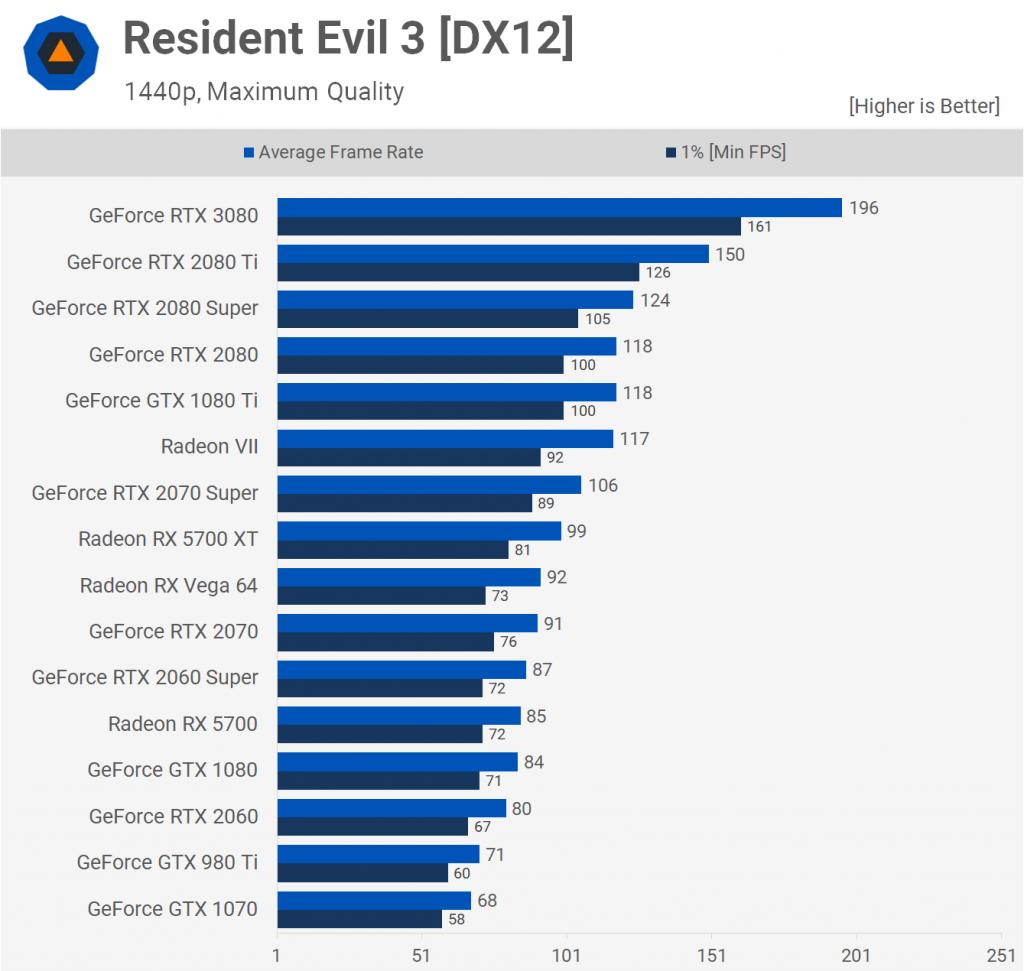 Resident Evil 3 [DX12] 1