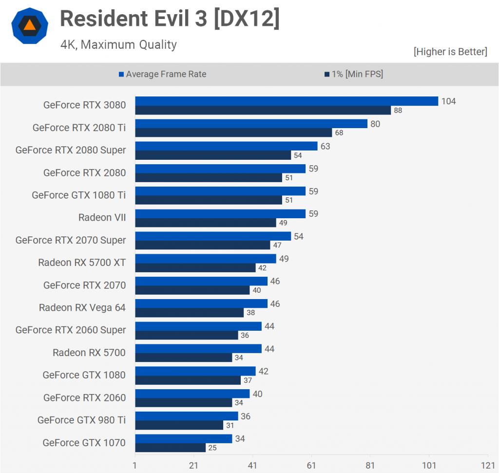Resident Evil 3 [DX12] 2