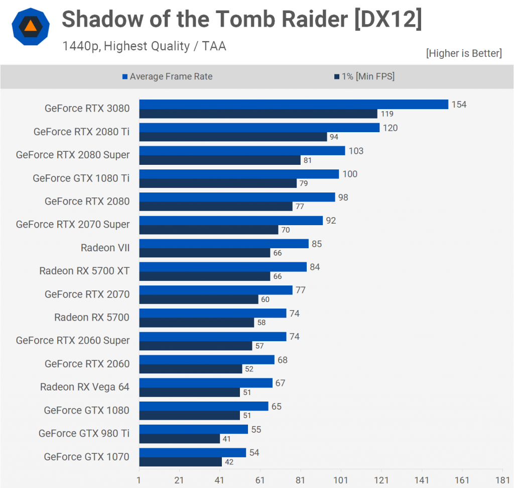 Shadow of Tomb Raider [DX12] 1