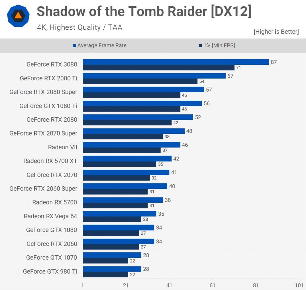 Shadow of Tomb Raider [DX12] 2