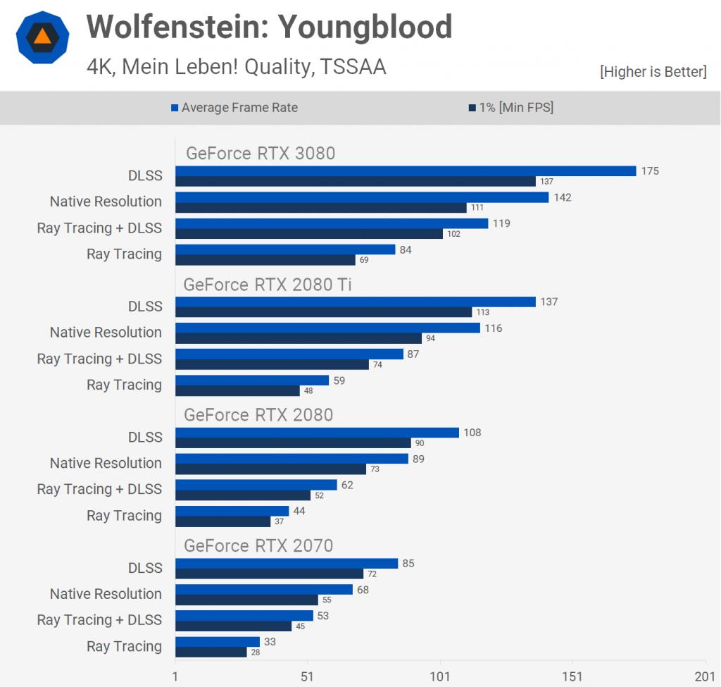 Wolfenstein Yongblood 3