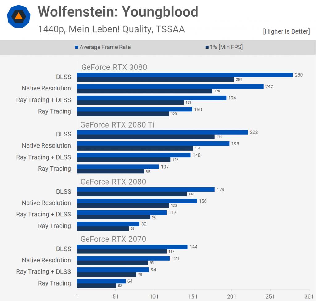 Wolfenstein Yongblood Grafikon