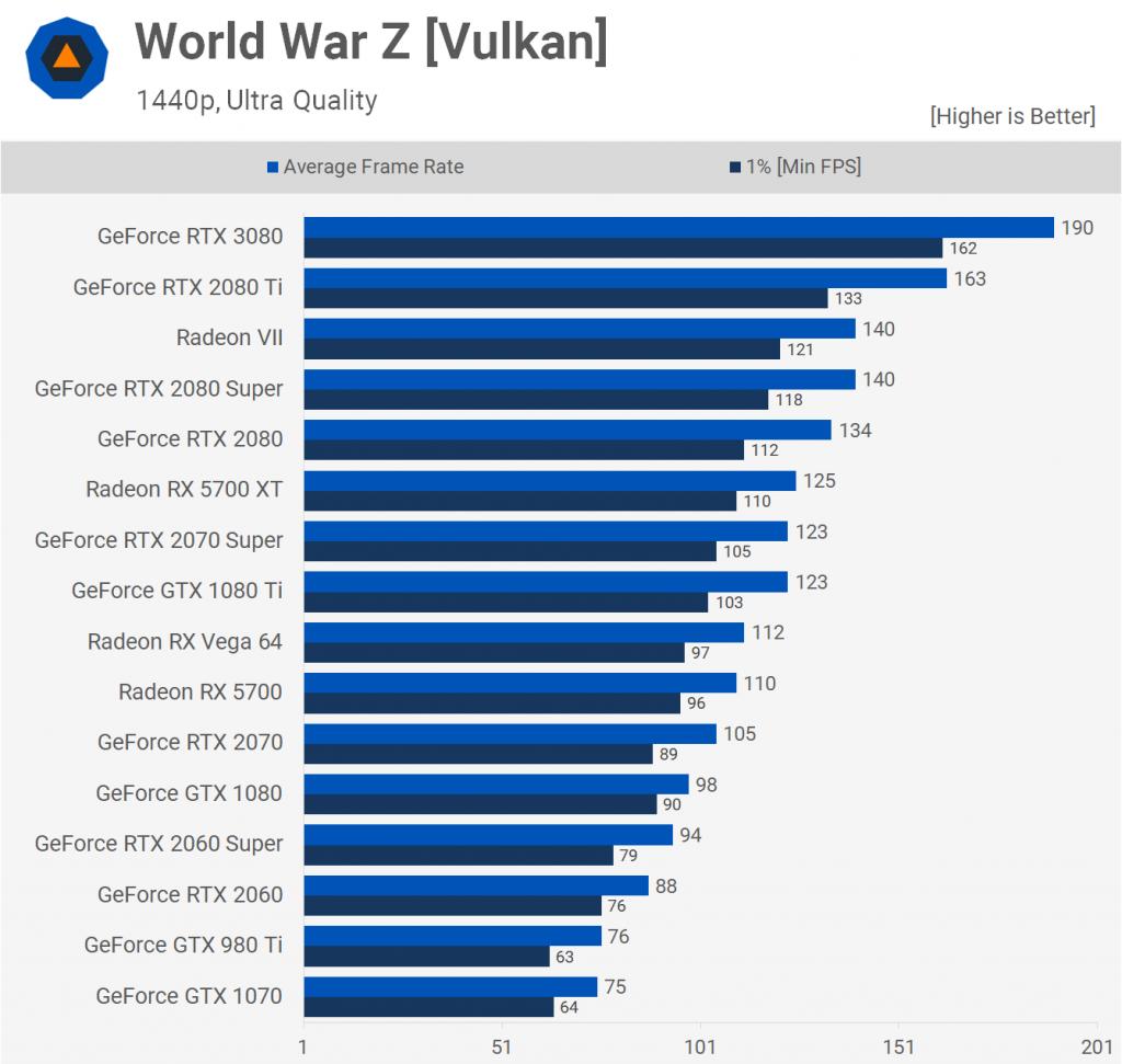 World War Z [Vulkan] 1