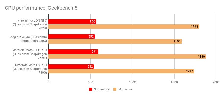 PerformanceStatistics