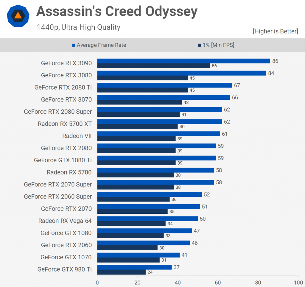 Assasin's Creed Odyssey