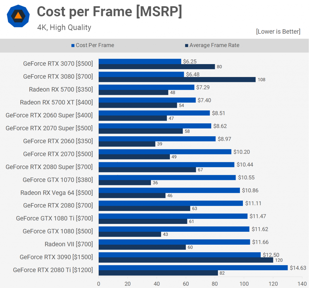 Cost Per Frame [MSRP]