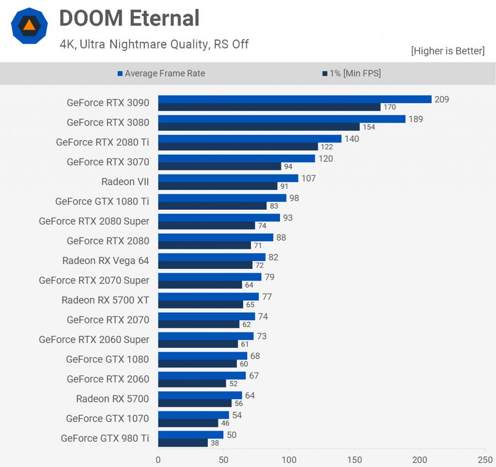 Doom Eternal 2