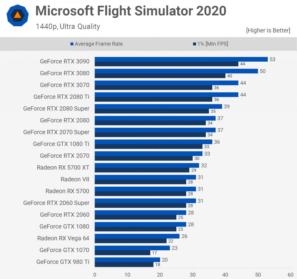 Microsoft Flight Simulator 2020 1