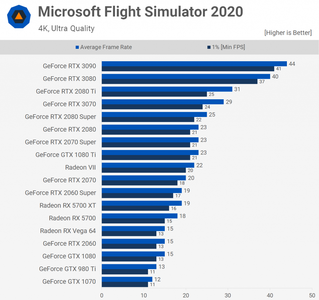 Microsoft Flight Simulator 2020 2