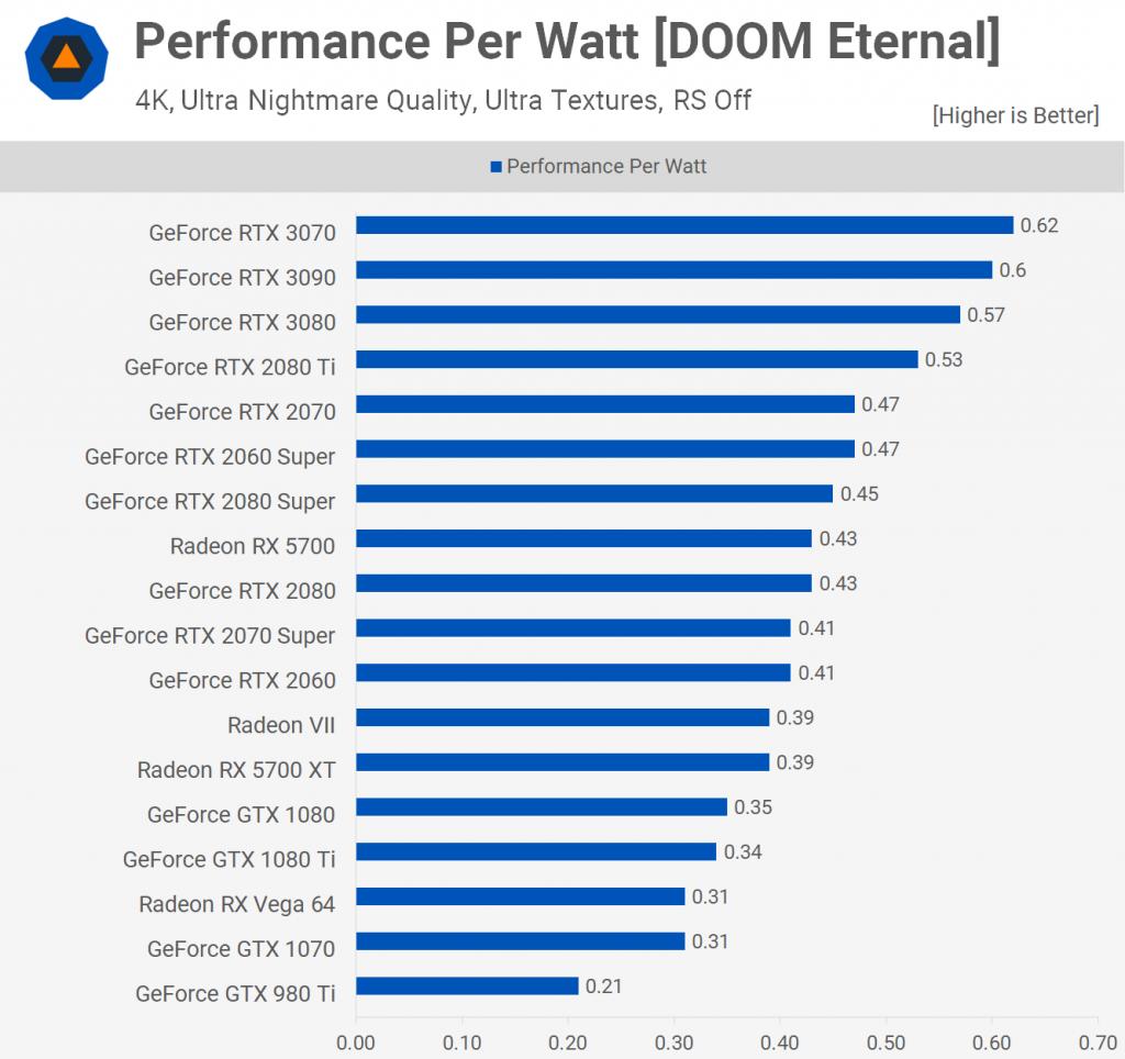 Performance Per Watt