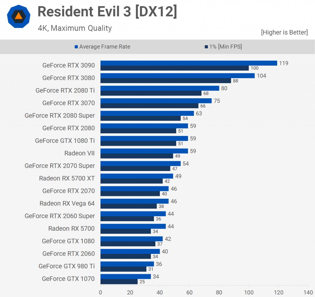 Resident Evil 3[DX12] 1
