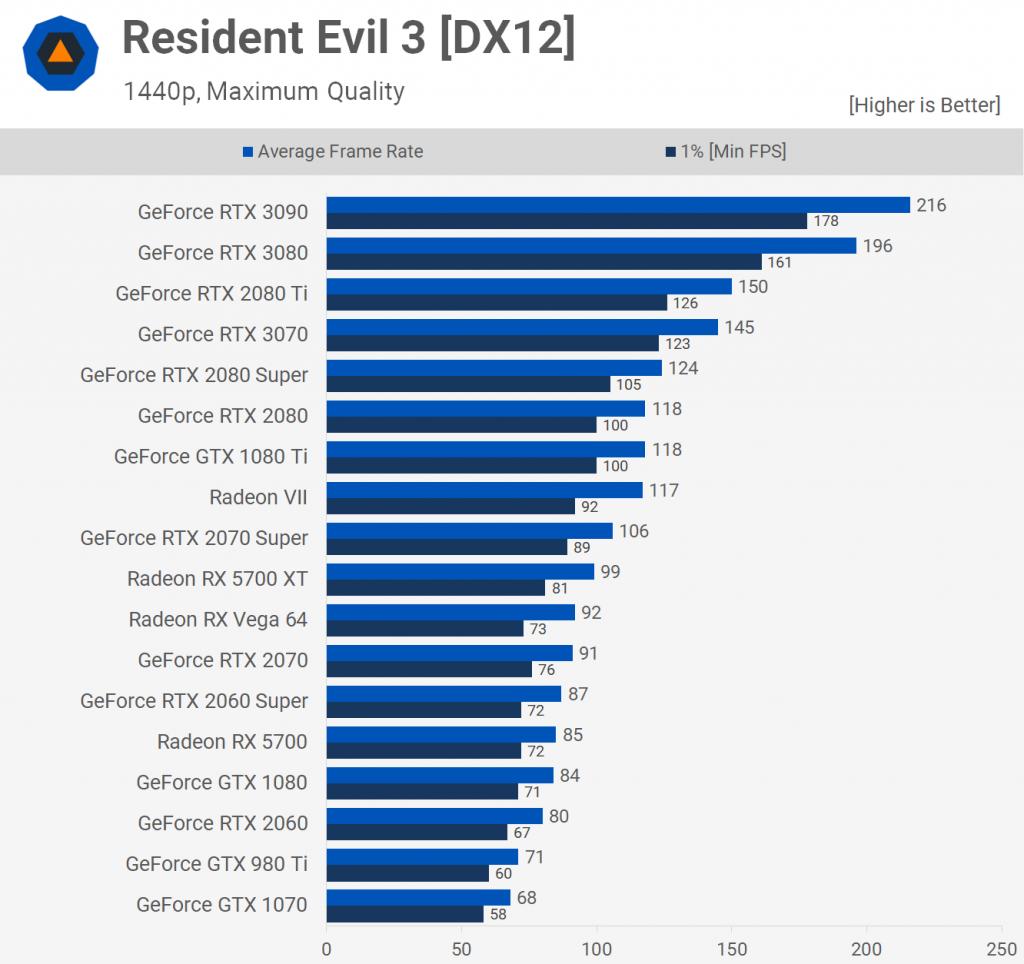 Resident Evil 3[DX12]