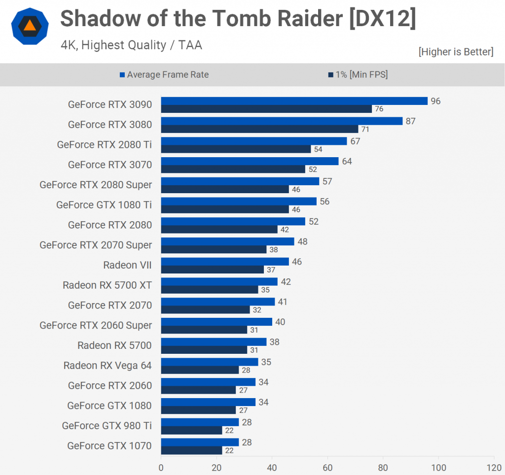 Shadow of the Tomb Raider [DX12] 2