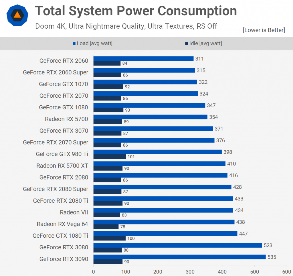 Total System Power Consumption