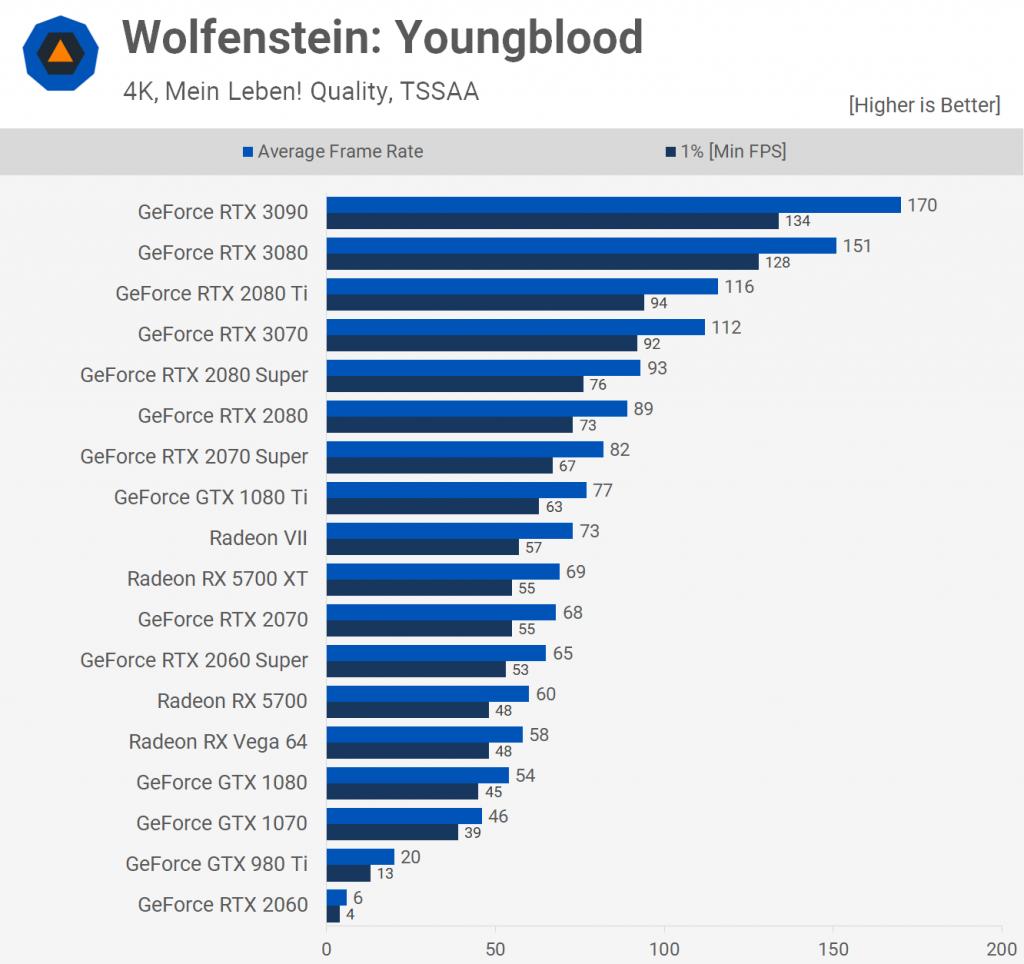 Wolfstein Youngblood 1