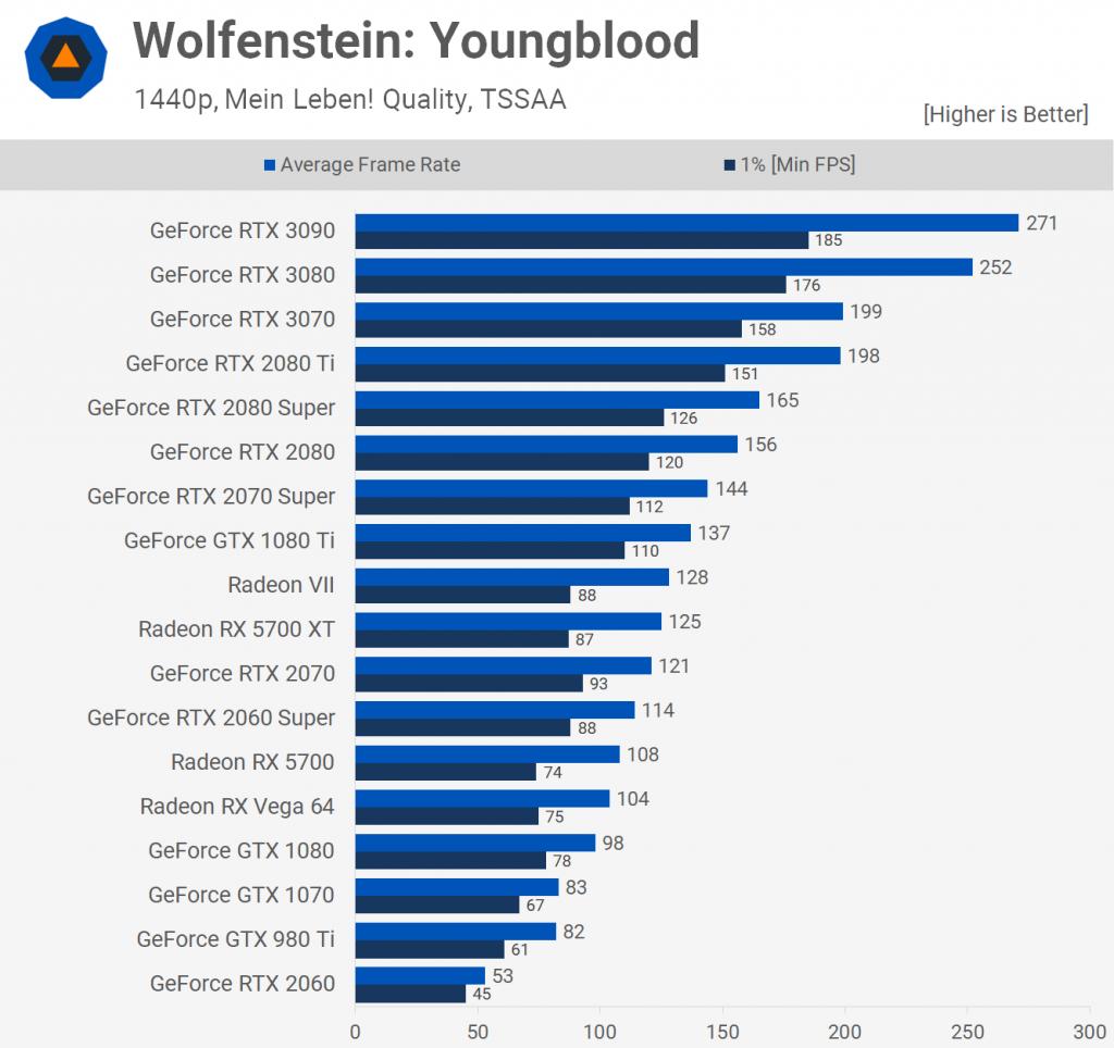 Wolfstein Youngblood