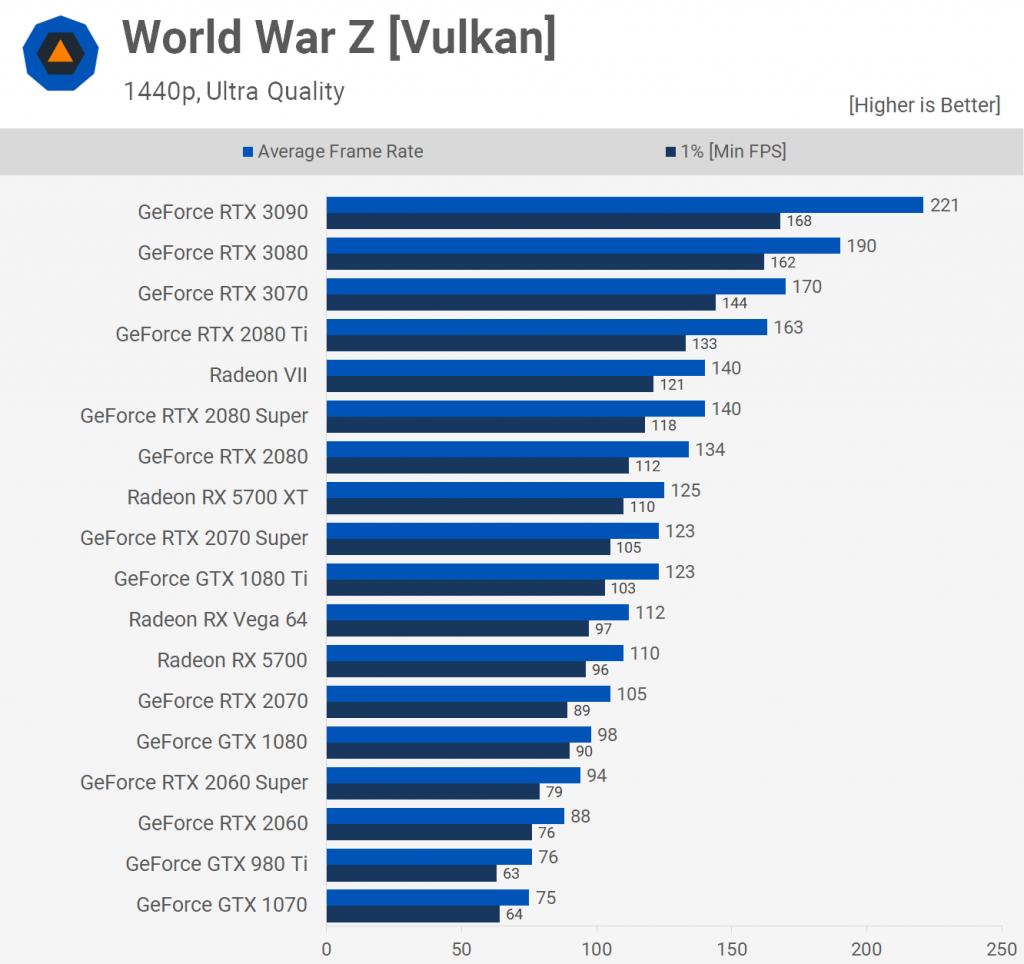 World War Z [Vulkan]