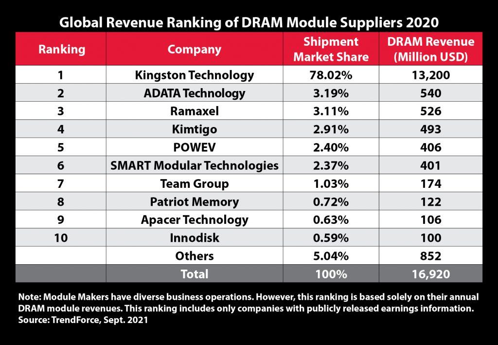 Global_Revenue_ranking_2020